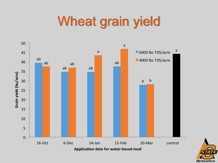 Effect of water-base mud on subsequent wheat grain yield. Source: OSU Current Report 2272