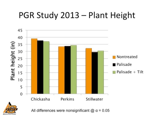Wheat plant height as affected by plant growth regulators in 2013