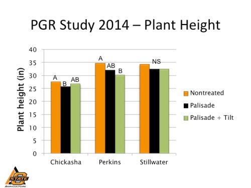 Wheat plant height as affected by plant growth regulator in 2014