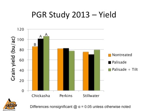 Wheat grain yield as affected by plant growth regulator in 2013