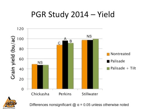Wheat grain yield as affected by plant growth regulator in 2014