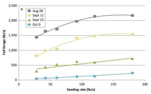 Fig2 seeding rate