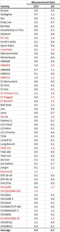 Table2stw3.5